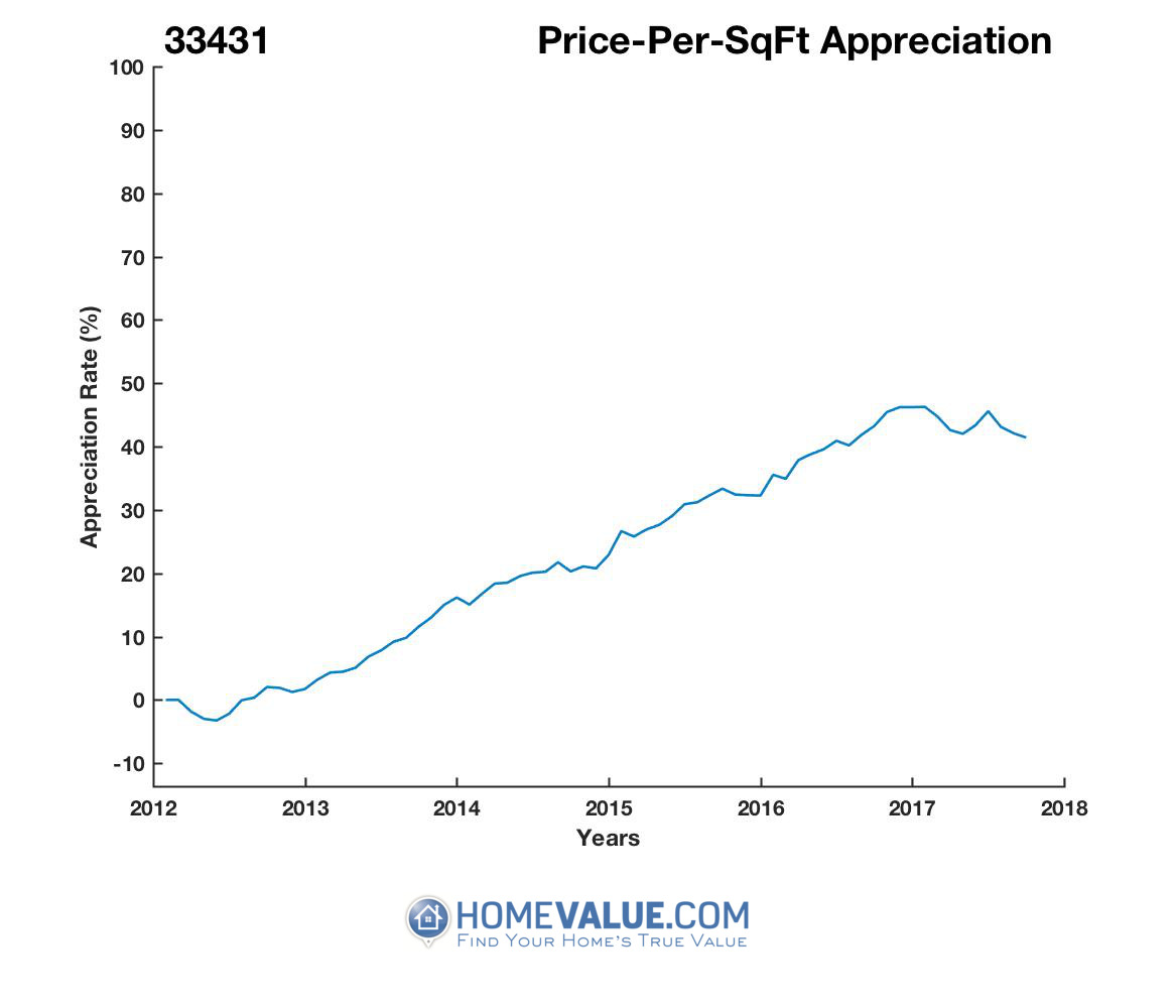 Average Price Per Sq.Ft. 33431