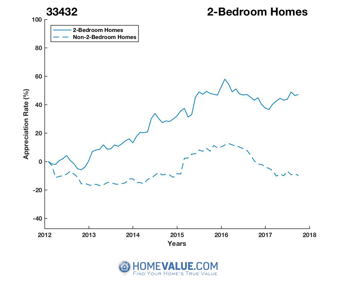 2 Bedrooms Homes have appreciated 55% faster since 09/15/2012.