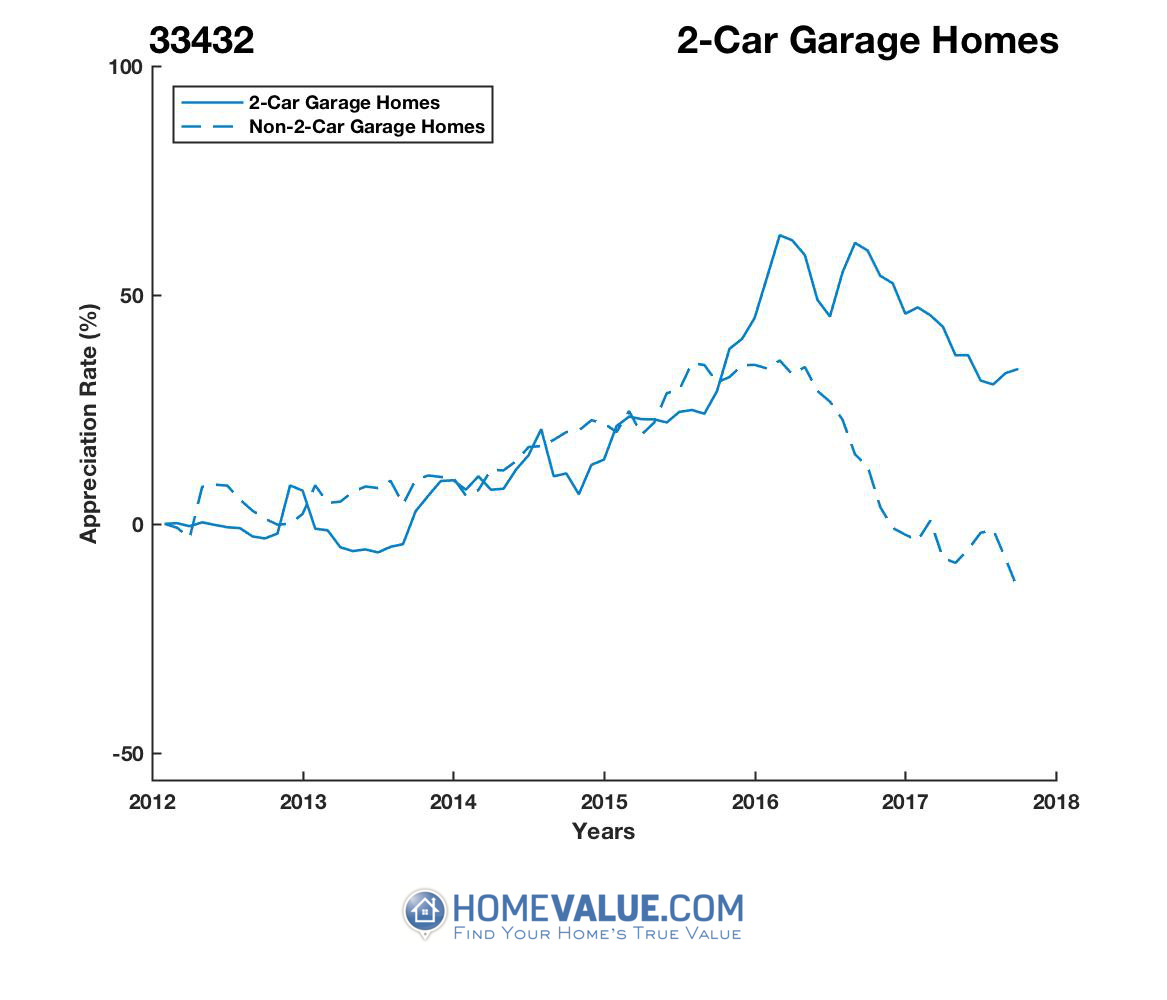 2 Car Garage Homes have appreciated 56% faster since 03/15/2013.
