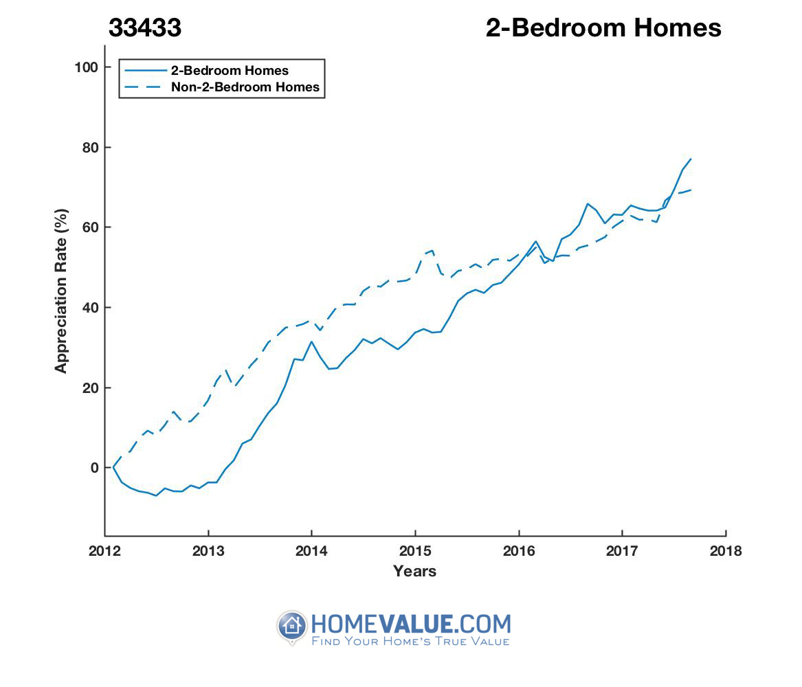 2 Bedrooms Homes have appreciated 36% faster since 09/15/2012.