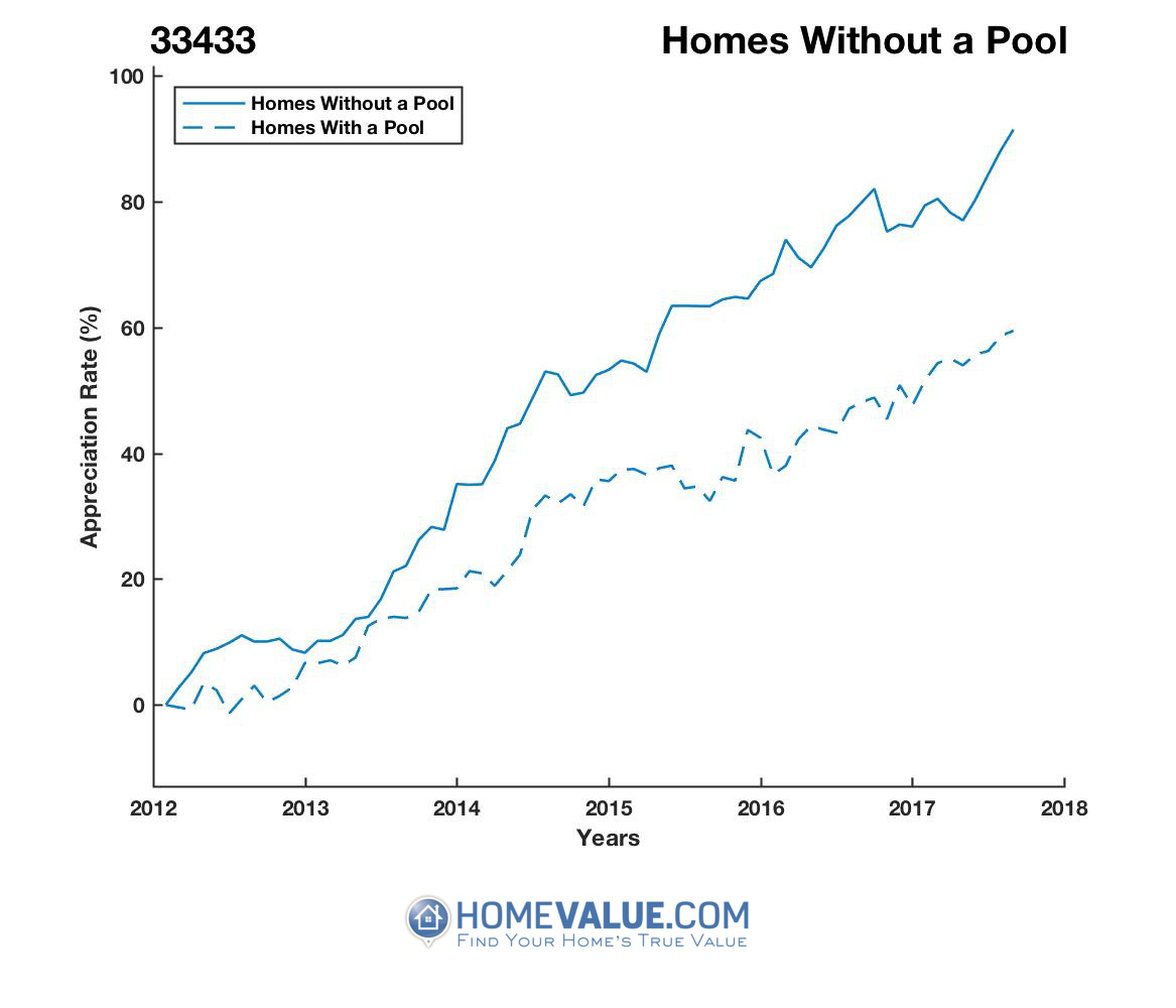 Homes Without A Pool Homes have appreciated 16% faster since 03/15/2013.