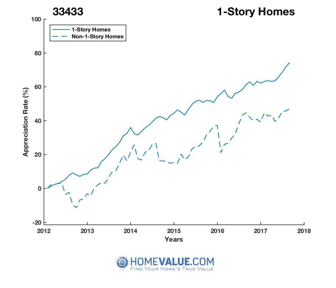 1 Story Homes have appreciated 40% faster since 03/15/2012.