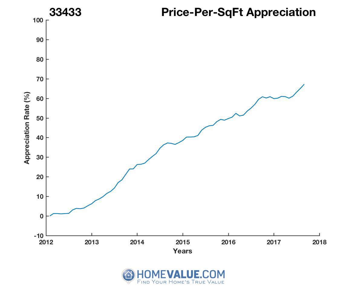 Average Price Per Sq.Ft. 33433