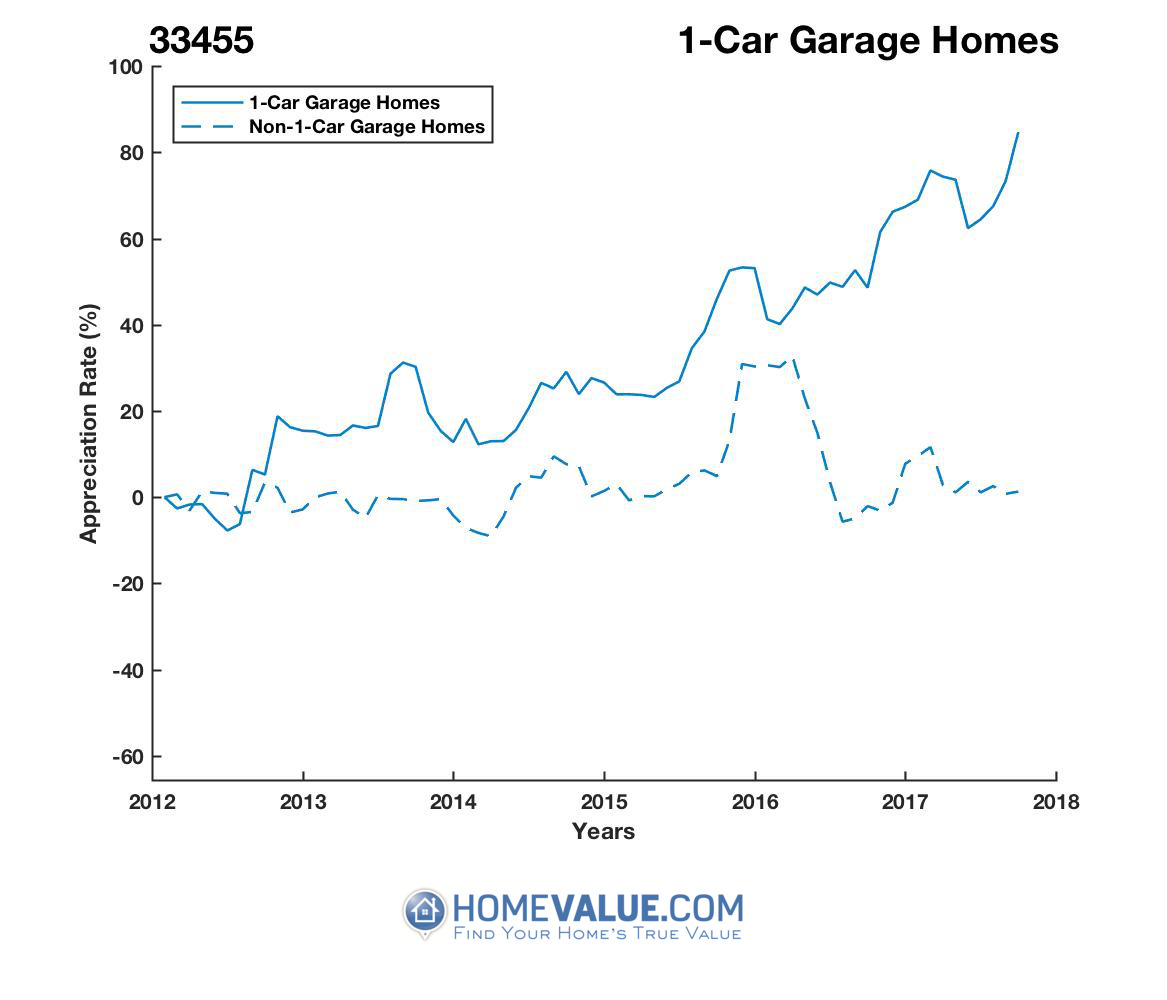 1 Car Garage Homes have appreciated 86% faster since 03/15/2012.