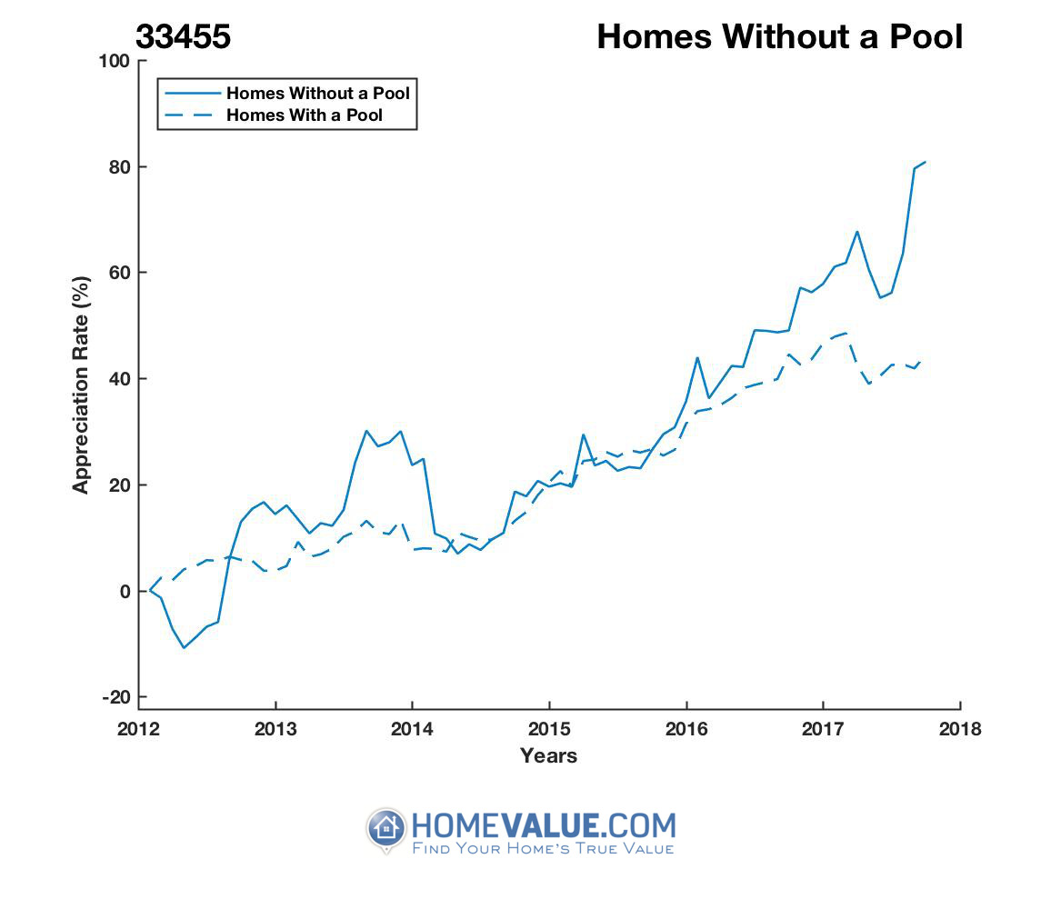 Homes Without A Pool Homes have appreciated 53% faster since 03/15/2012.