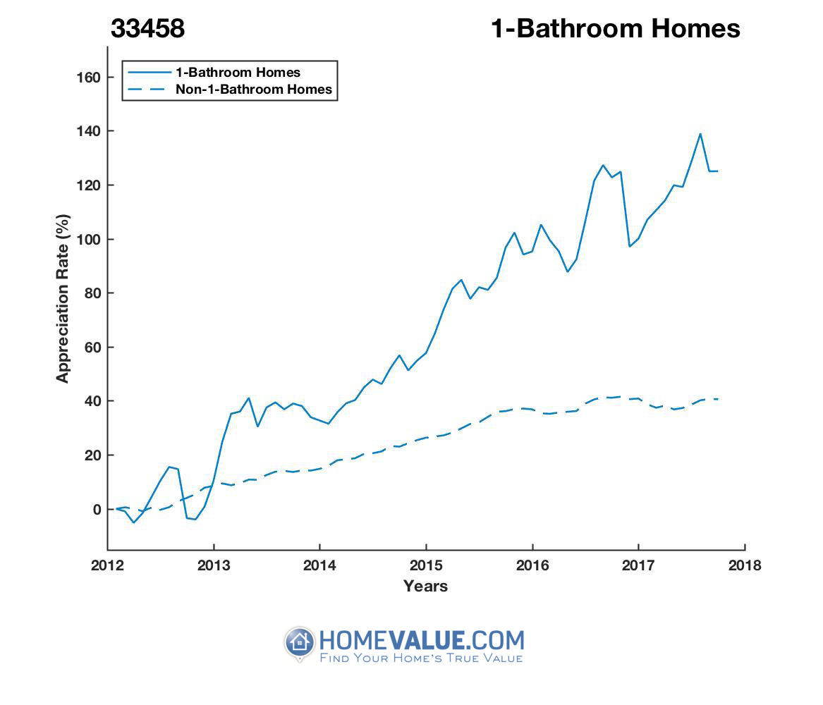 1 Bathroom Homes have appreciated 98% faster since 09/15/2012.