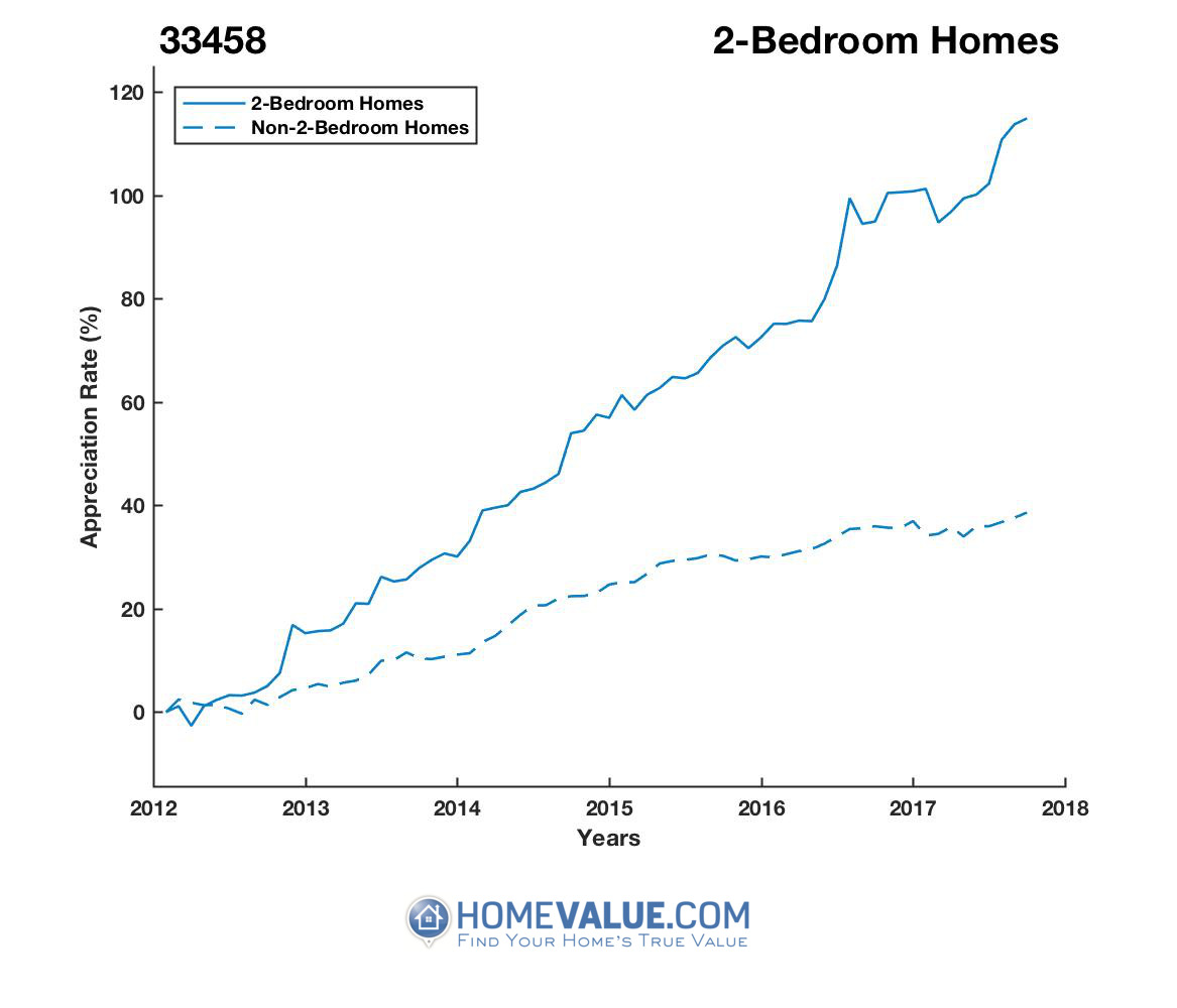 2 Bedrooms Homes have appreciated 85% faster since 03/15/2012.