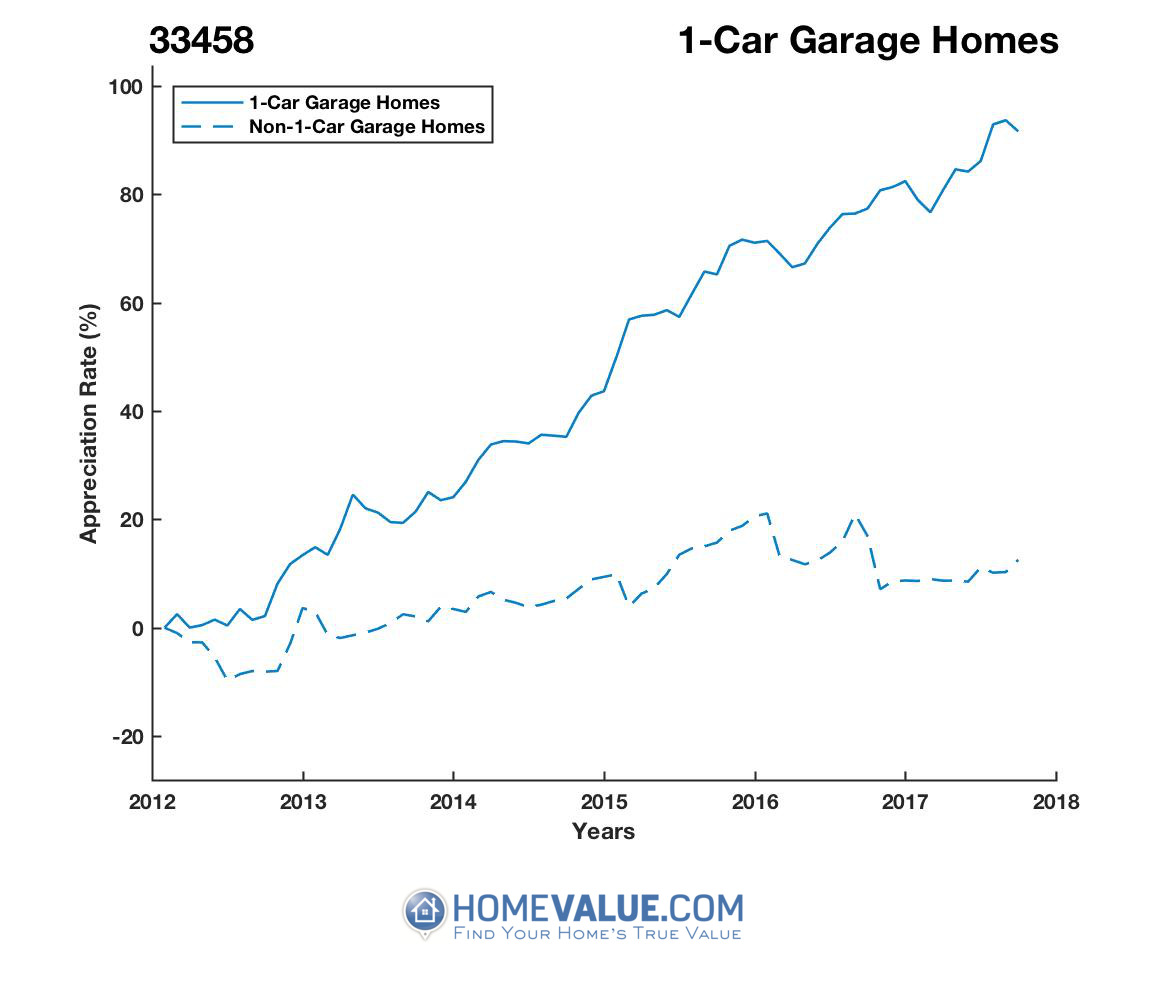 1 Car Garage Homes have appreciated 75% faster since 03/15/2012.
