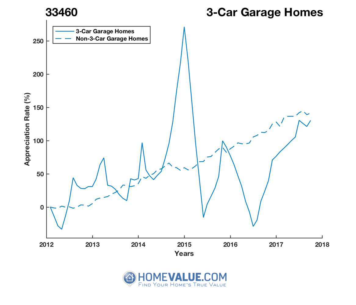 3 Car Garage Homes have appreciated 76% faster since 03/15/2012.