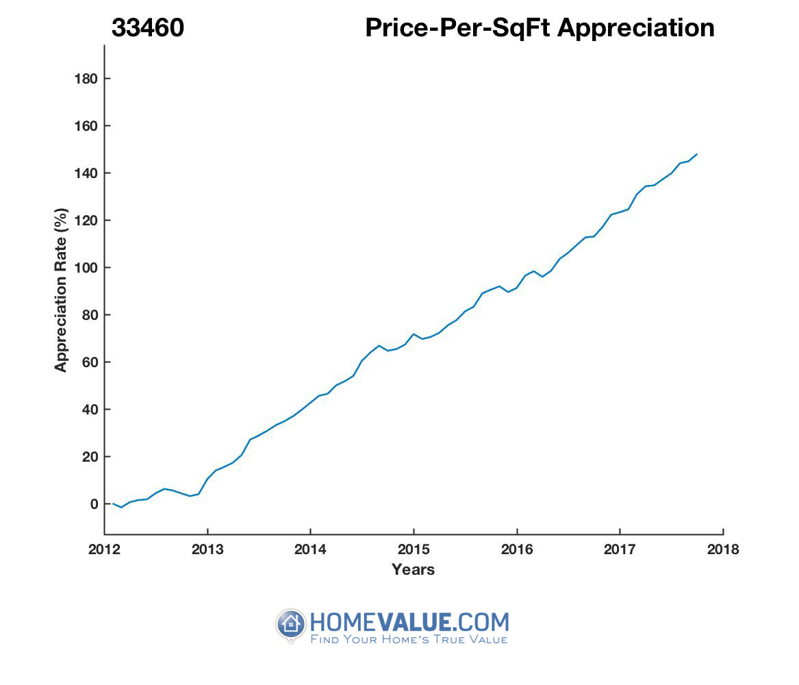 Average Price Per Sq.Ft. 33460