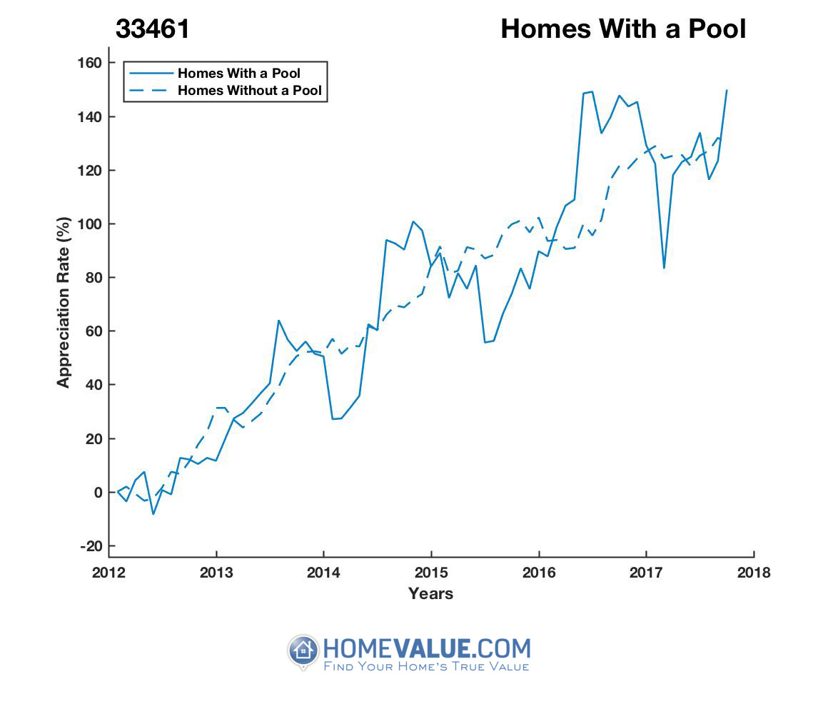 1 Homes With A Pool Homes have appreciated 41% faster since 03/15/2014.