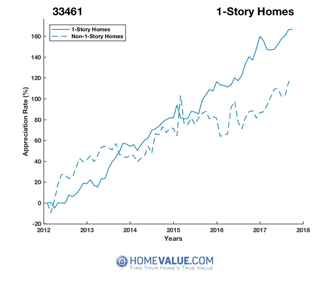 1 Story Homes have appreciated 83% faster since 09/15/2012.