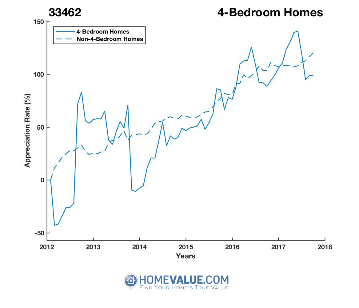 4 Bedrooms Homes have appreciated 2.5x faster since 03/15/2012.