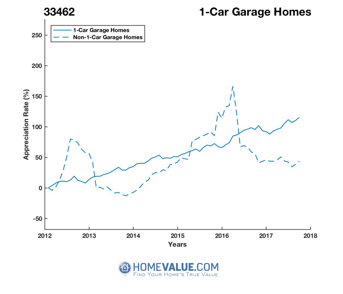 1 Car Garage Homes have appreciated 95% faster since 09/15/2012.