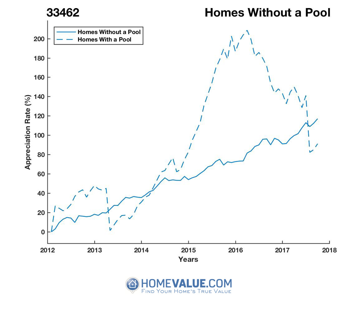 Homes Without A Pool Homes have appreciated 62% faster since 09/15/2015.