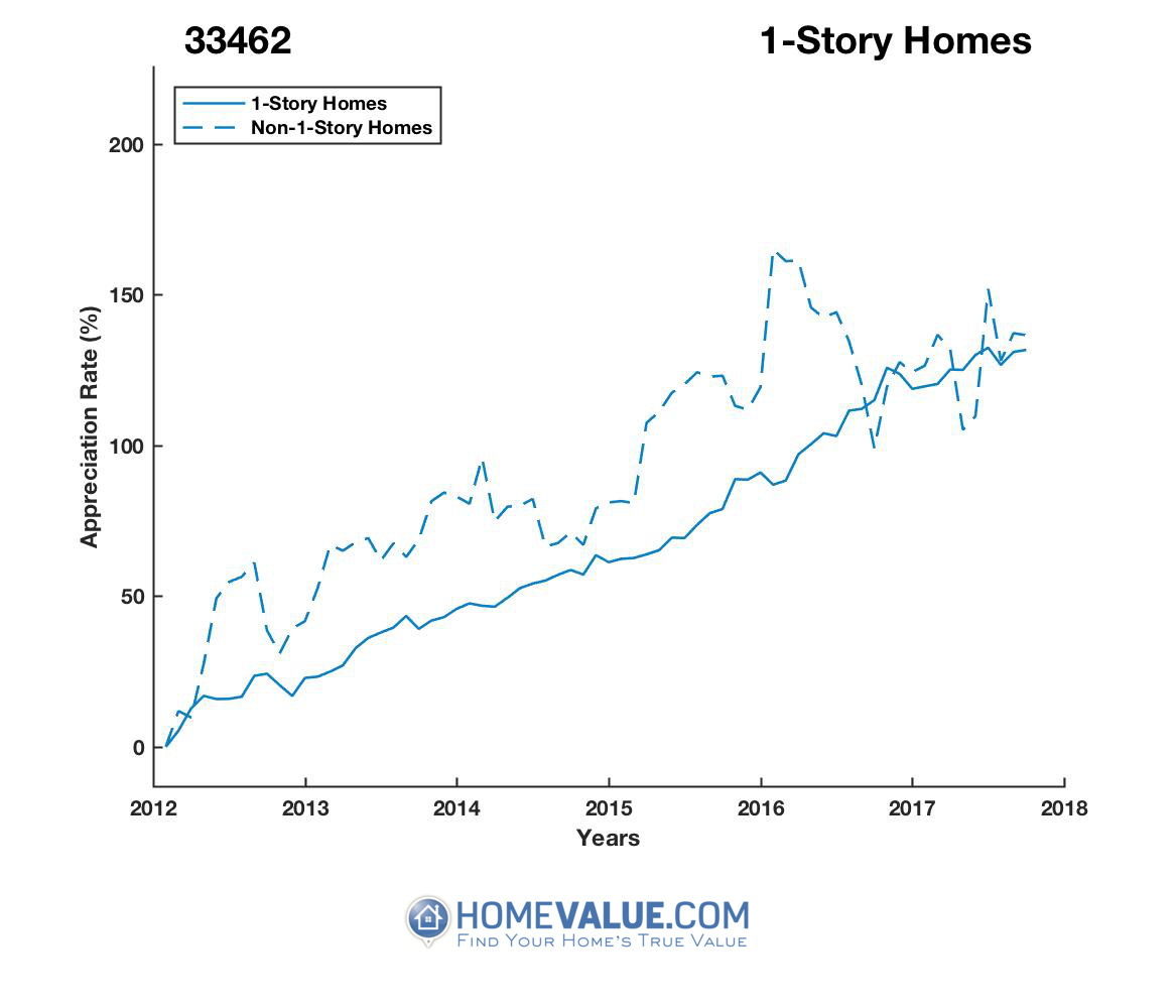 1 Story Homes have appreciated 39% faster since 03/15/2013.