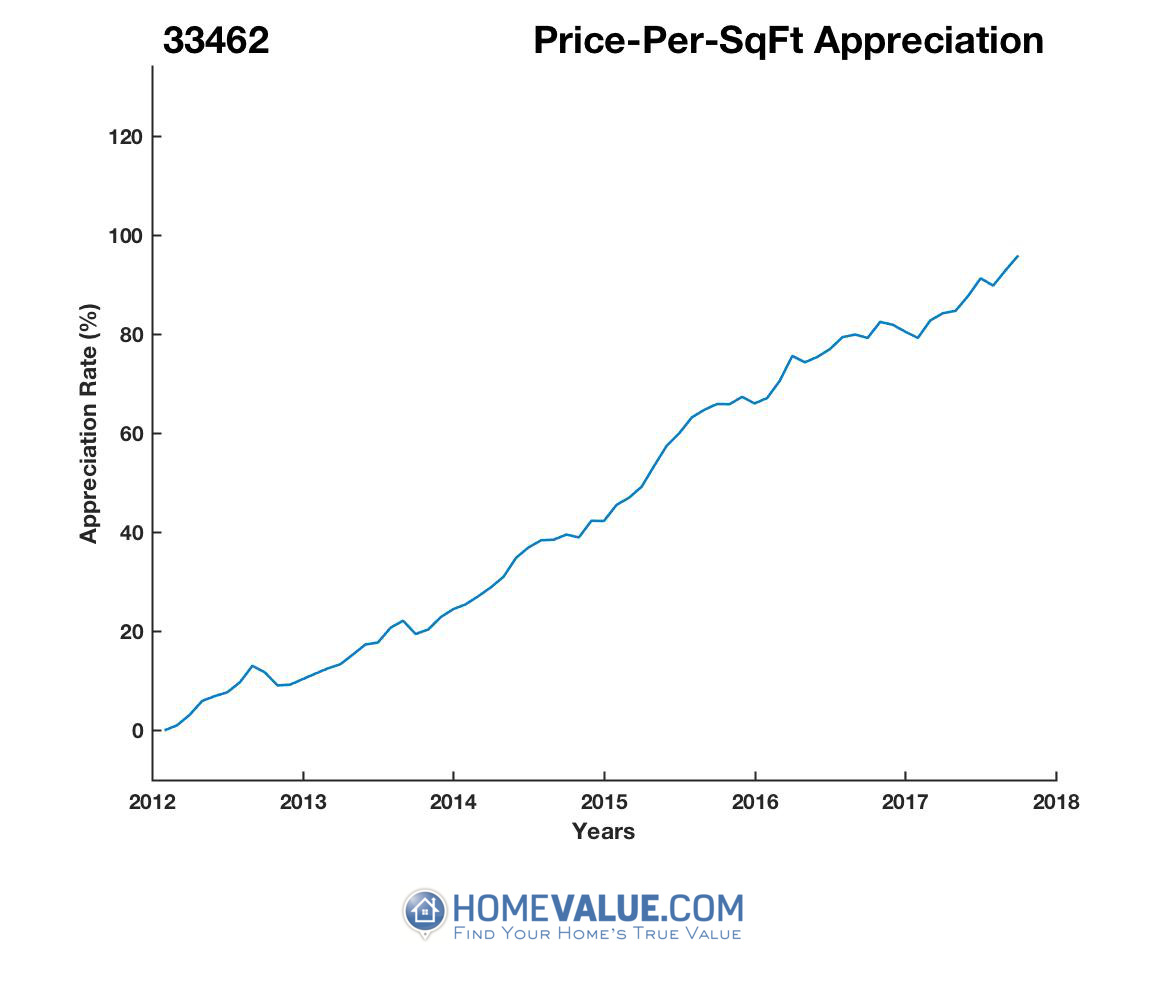 Average Price Per Sq.Ft. 33462