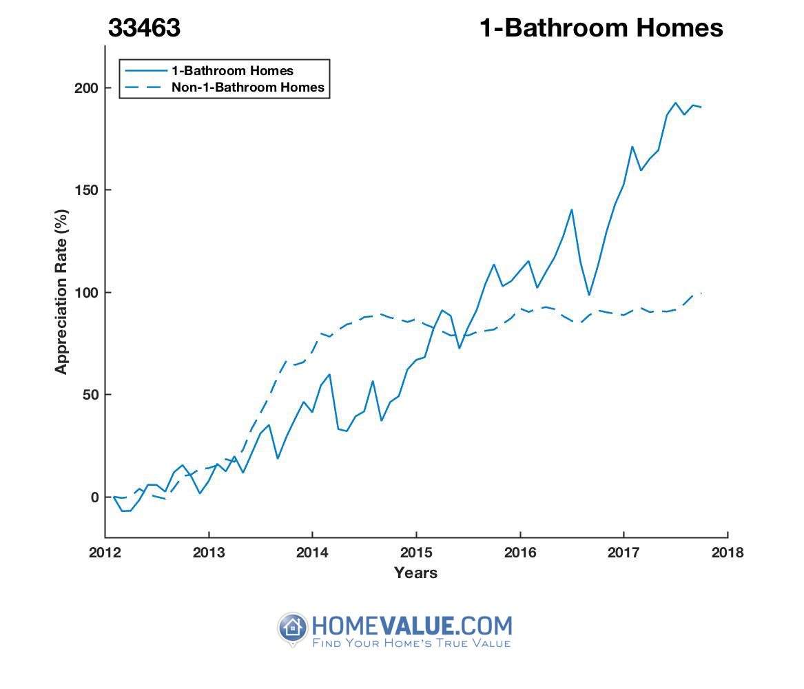 1 Bathroom Homes have appreciated 2.1x faster since 03/15/2012.