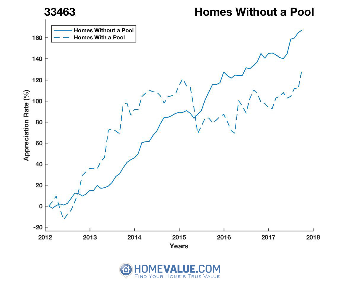 Homes Without A Pool Homes have appreciated 79% faster since 09/15/2013.