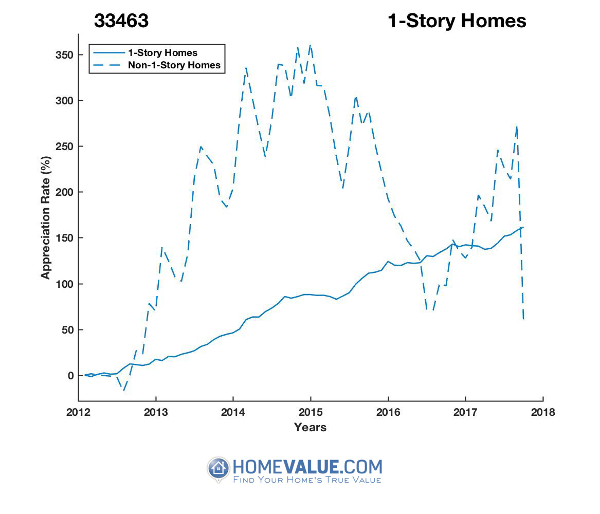 1 Story Homes have appreciated 2.4x faster since 03/15/2013.