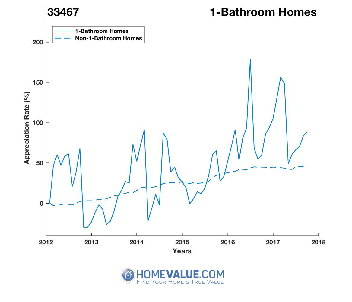 1 Bathroom Homes have appreciated 2.2x faster since 03/15/2014.