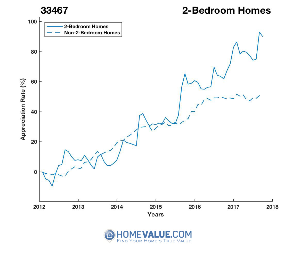 2 Bedrooms Homes have appreciated 49% faster since 09/15/2013.