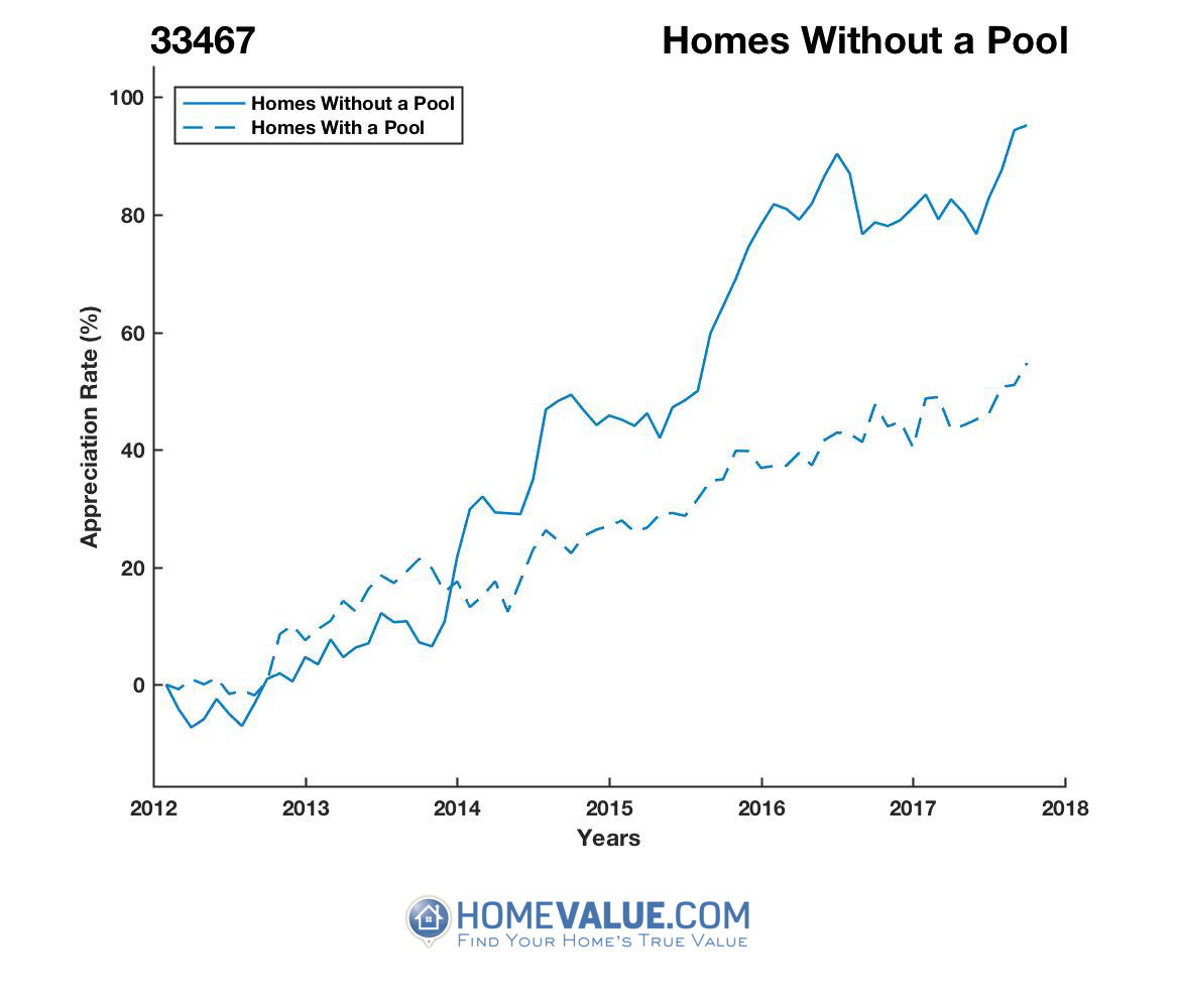 Homes Without A Pool Homes have appreciated 57% faster since 03/15/2012.