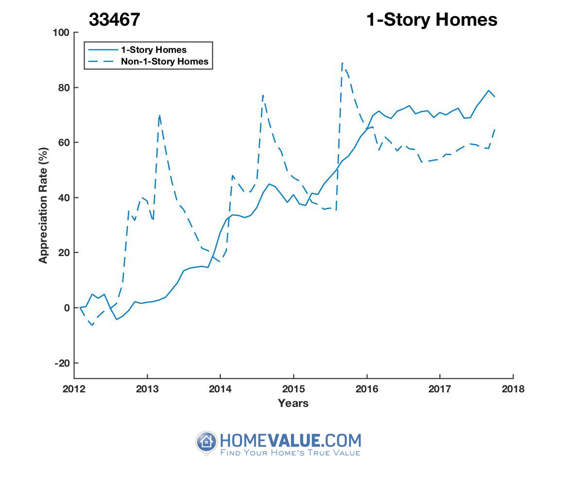 1 Story Homes have appreciated 66% faster since 03/15/2013.