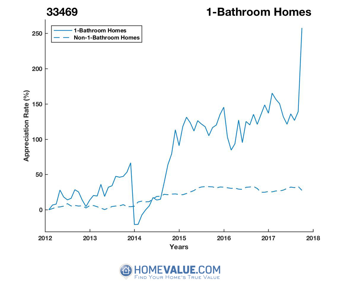 1 Bathroom Homes have appreciated 3.4x faster since 03/15/2014.