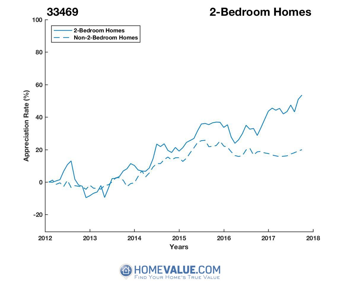 2 Bedrooms Homes have appreciated 34% faster since 09/15/2012.