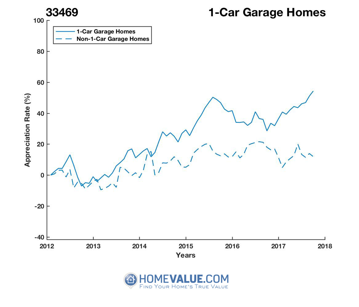1 Car Garage Homes have appreciated 50% faster since 09/15/2012.
