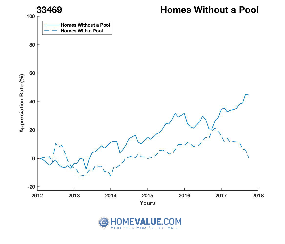 Homes Without A Pool Homes have appreciated 59% faster since 09/15/2012.