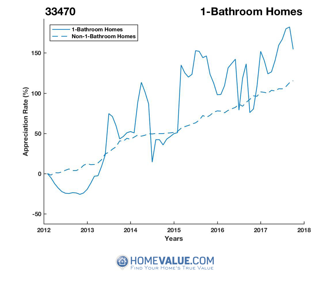1 Bathroom Homes have appreciated 2.3x faster since 09/15/2012.