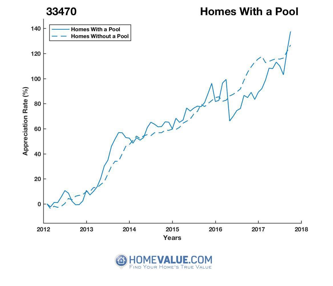 1 Homes With A Pool Homes have appreciated 26% faster since 09/15/2012.