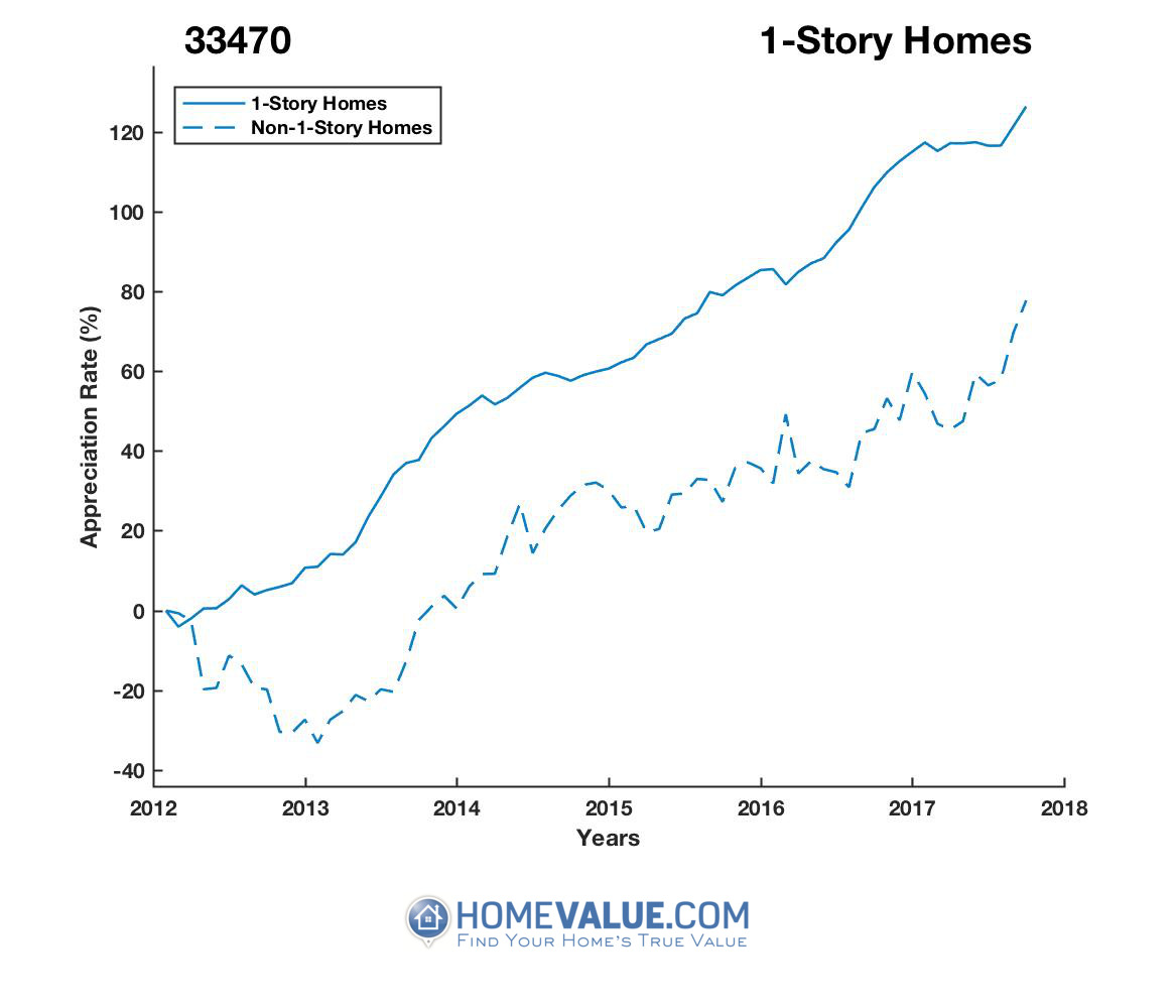1 Story Homes have appreciated 49% faster since 03/15/2012.