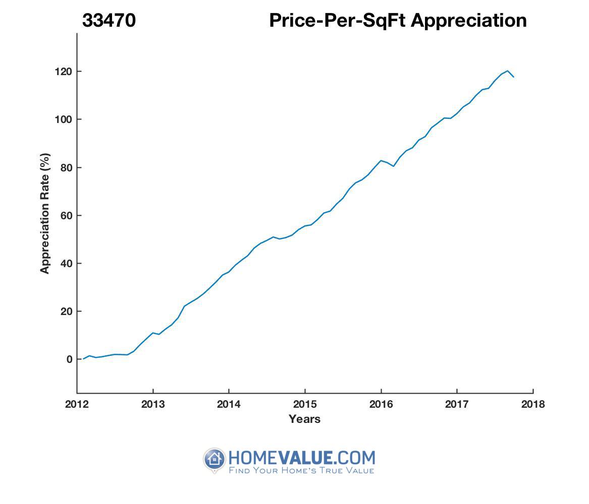 Average Price Per Sq.Ft. 33470