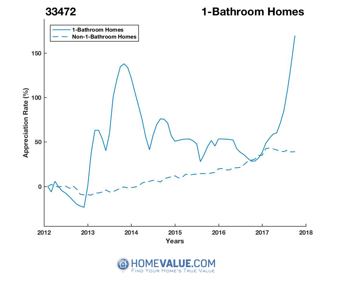 1 Bathroom Homes have appreciated 3.0x faster since 09/15/2012.