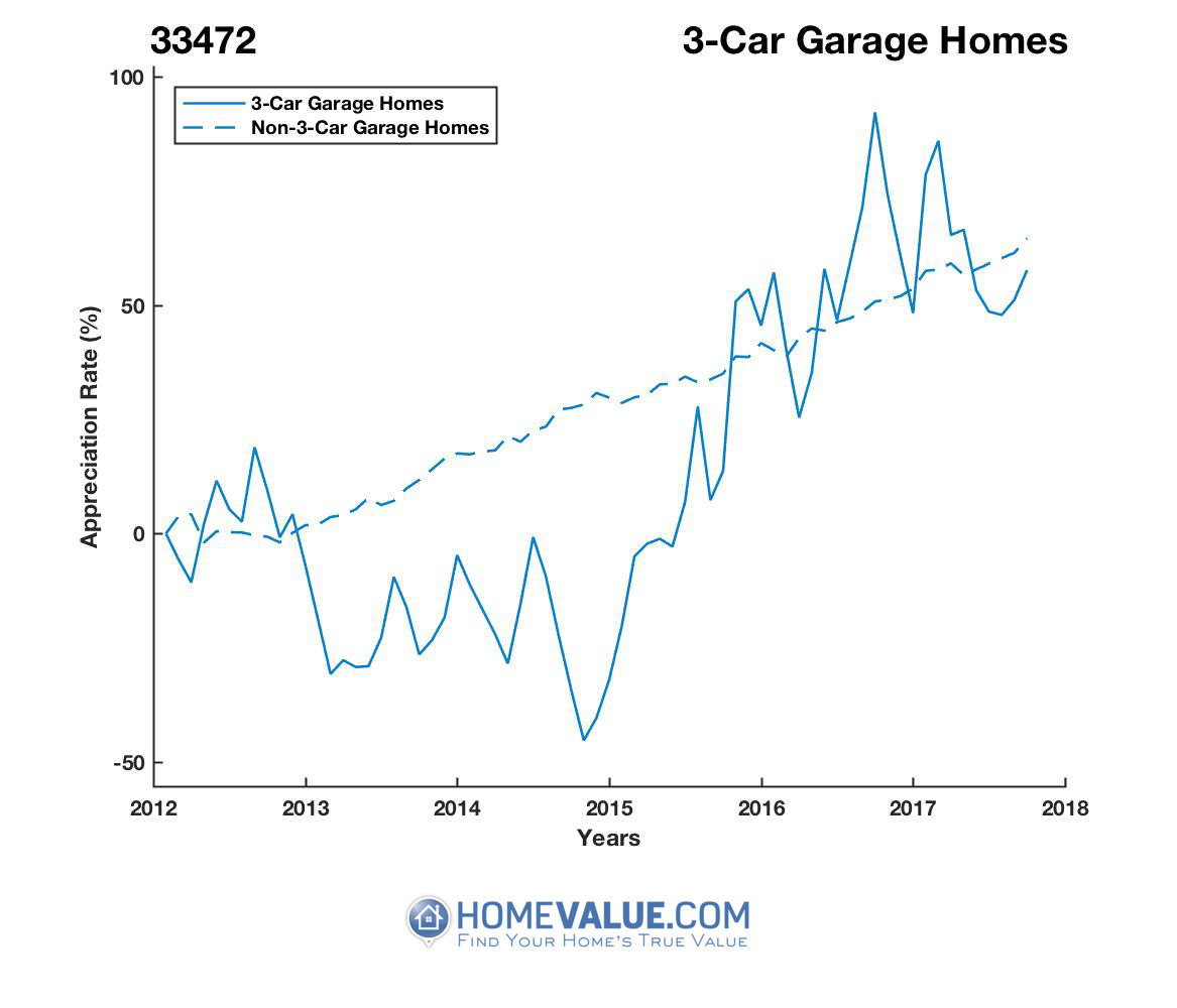 3 Car Garage Homes have appreciated 2.1x faster since 09/15/2014.