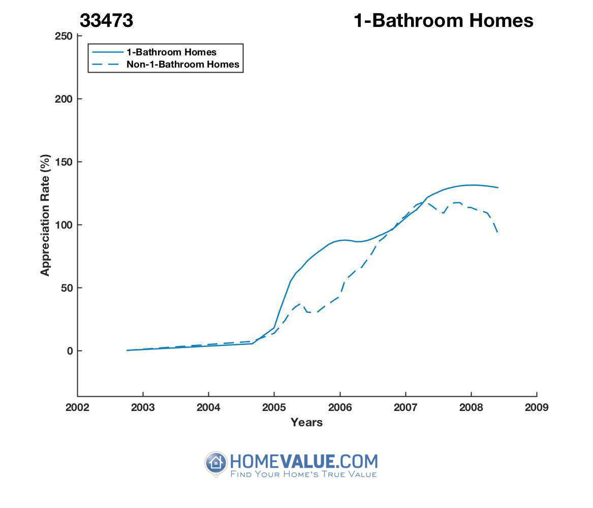 1 Bathroom Homes have appreciated 28% faster since 03/15/2014.