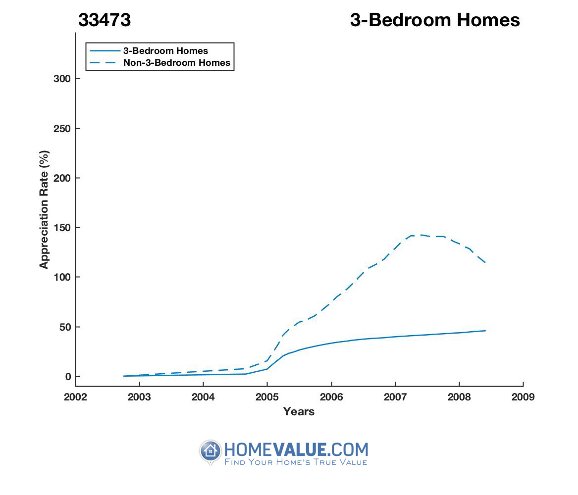3 Bedrooms Homes have appreciated 15% faster since 03/15/2014.