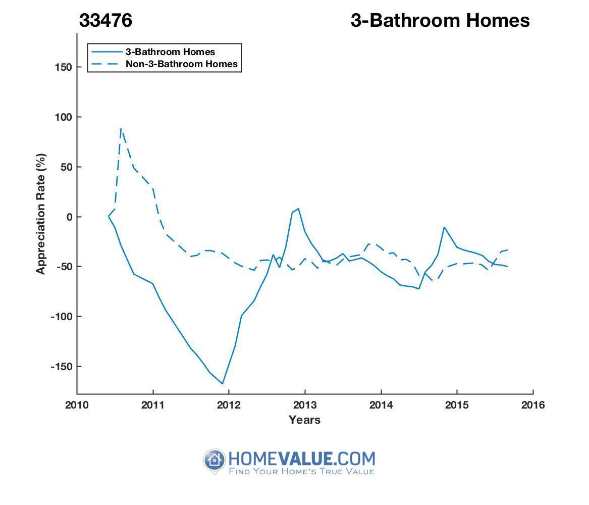 3 Bathrooms Homes have appreciated 128.8x faster since 02/15/2012.