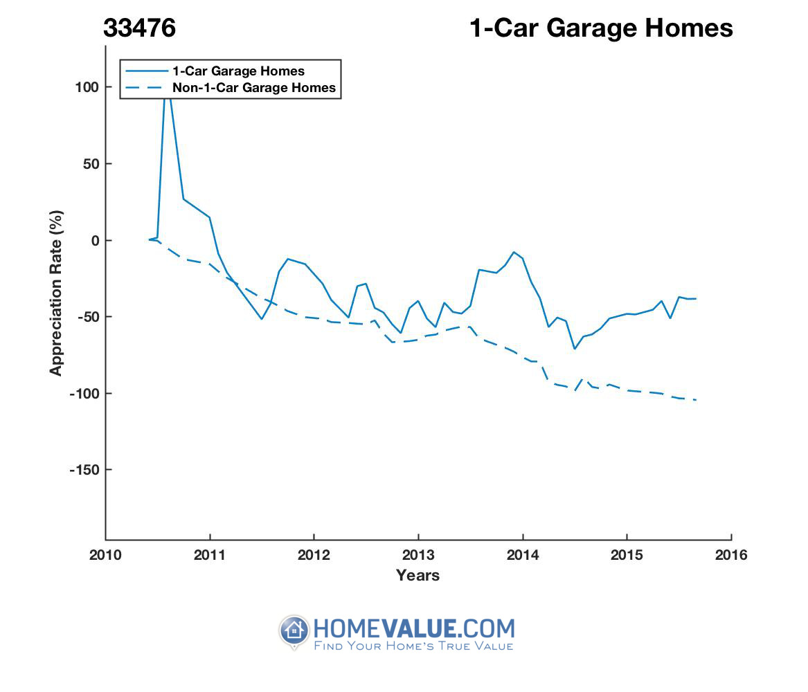 1 Car Garage Homes have appreciated 136.5x faster since 02/15/2014.