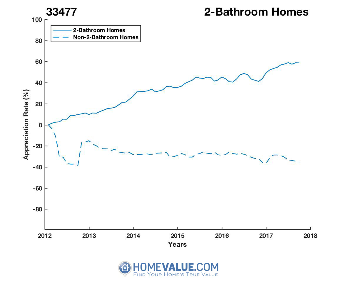 2 Bathrooms Homes have appreciated 86% faster since 03/15/2012.