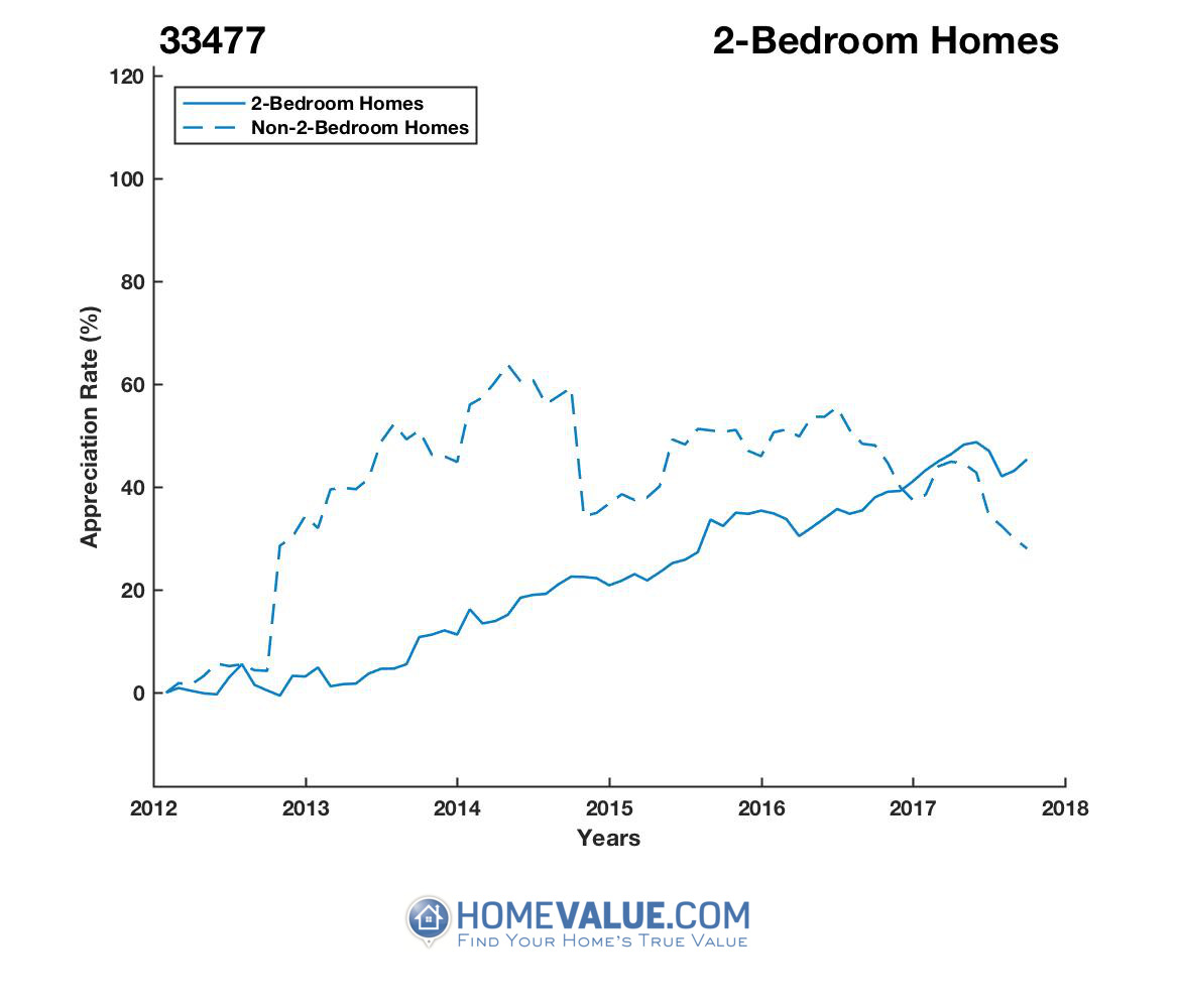 2 Bedrooms Homes have appreciated 40% faster since 03/15/2013.