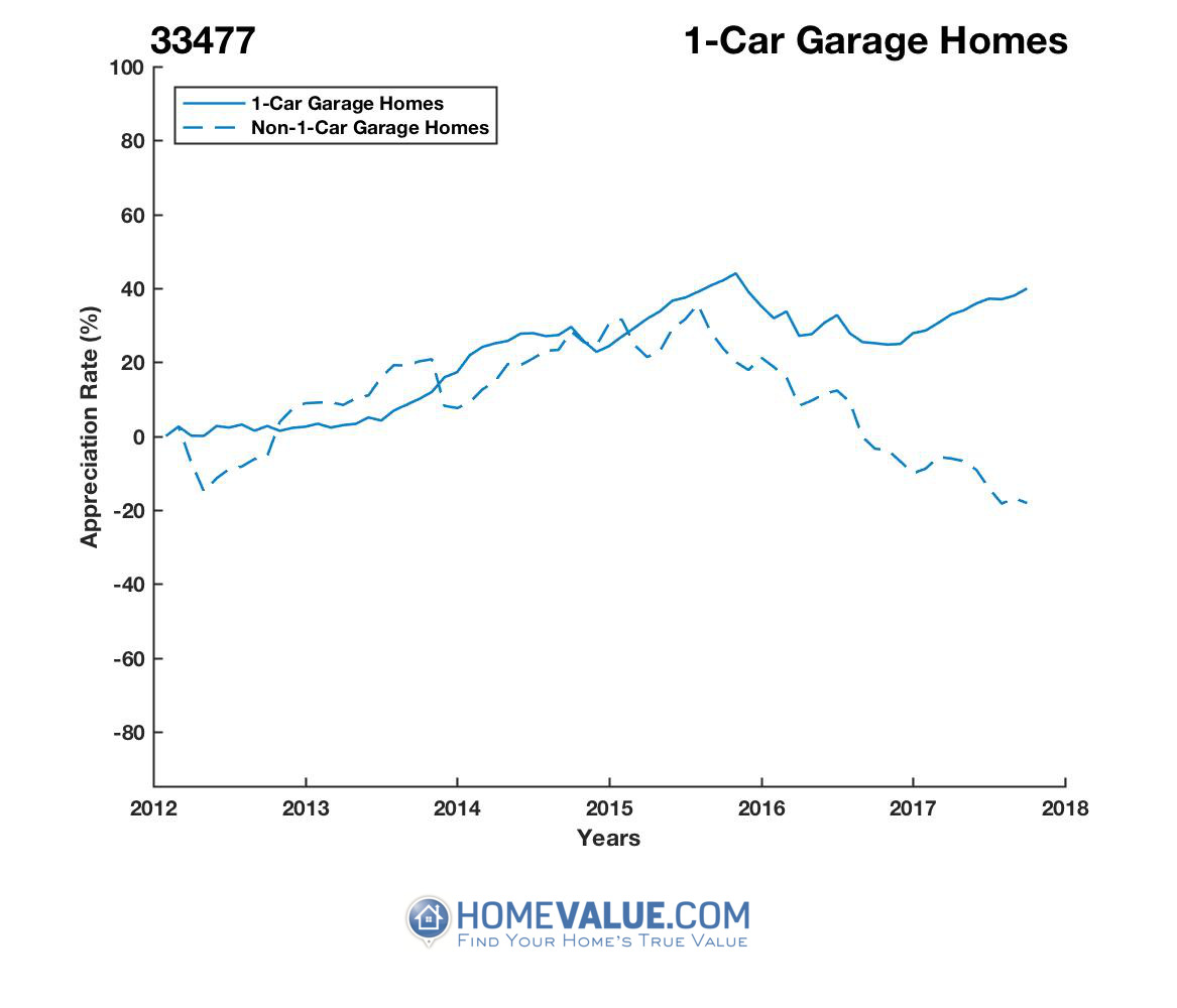 1 Car Garage Homes have appreciated 33% faster since 03/15/2017.