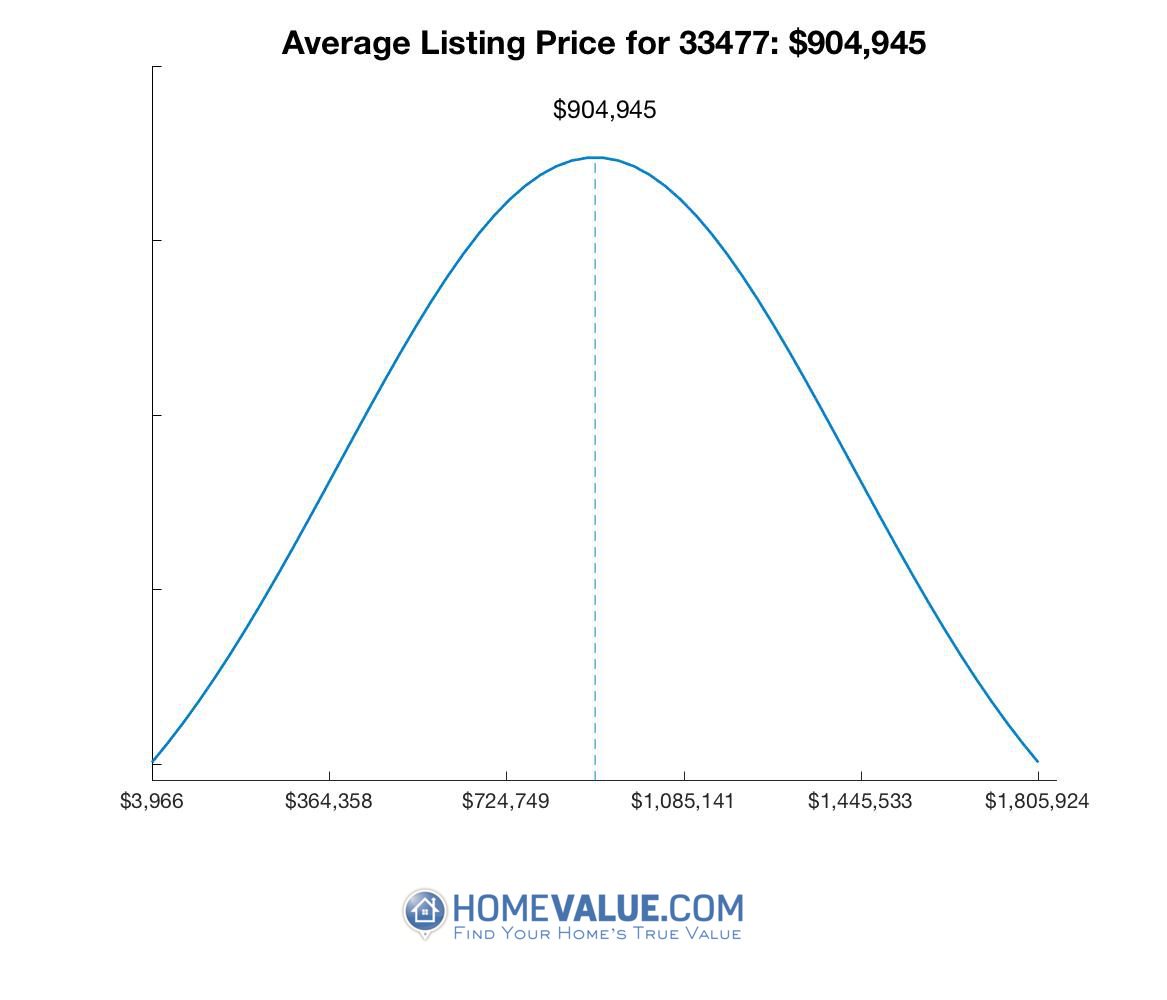 Average List Price 33477