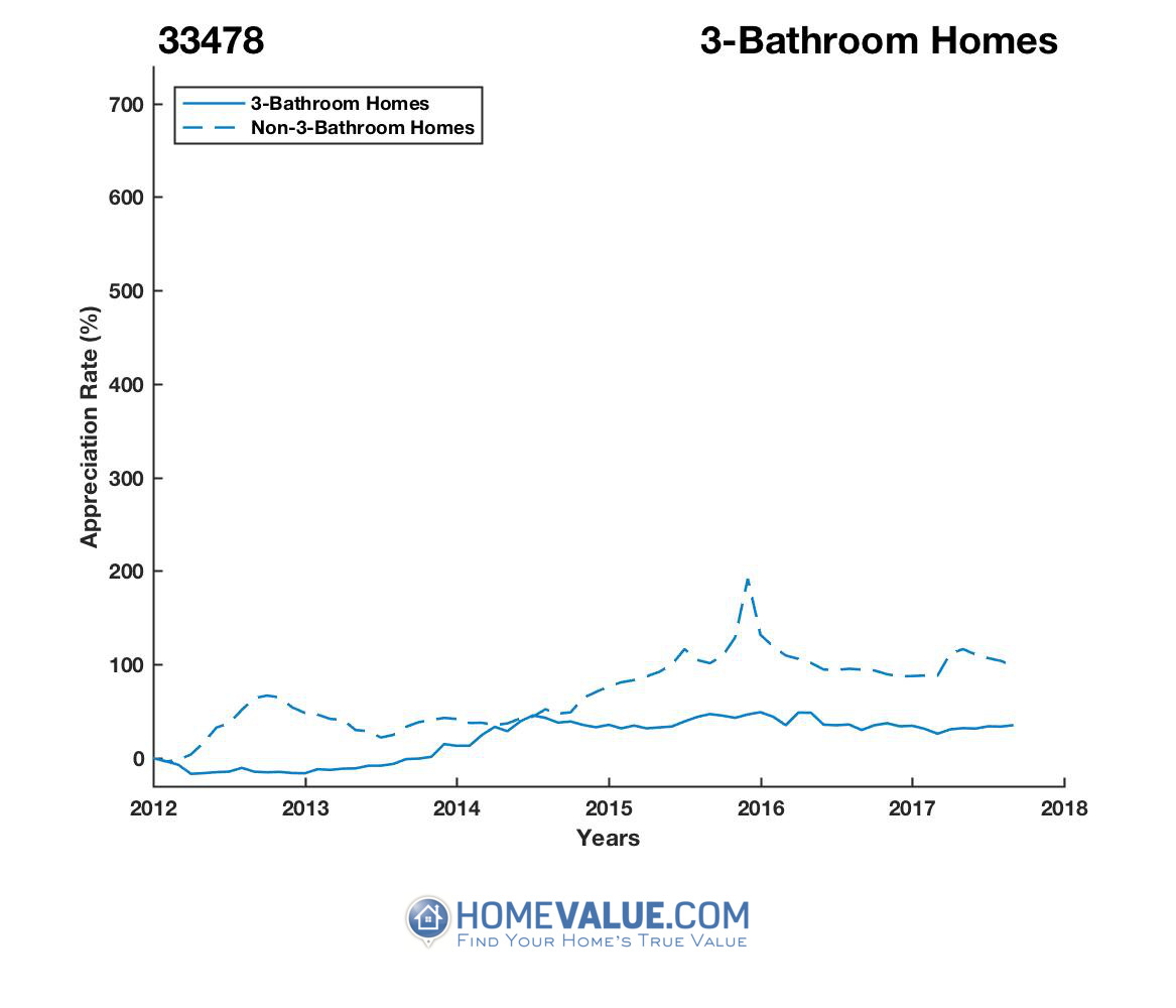3 Bathrooms Homes have appreciated 41% faster since 09/15/2012.
