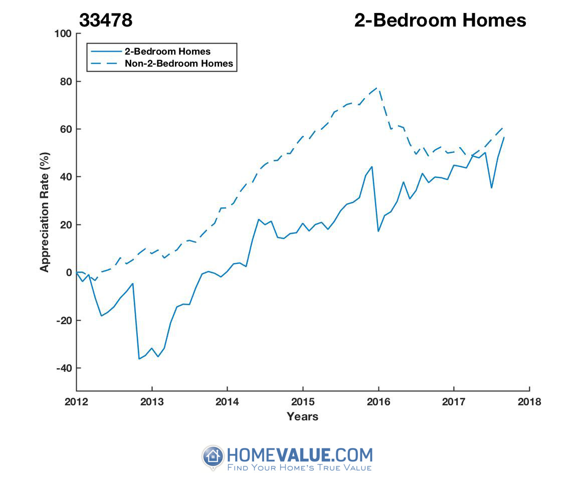2 Bedrooms Homes have appreciated 49% faster since 03/15/2013.