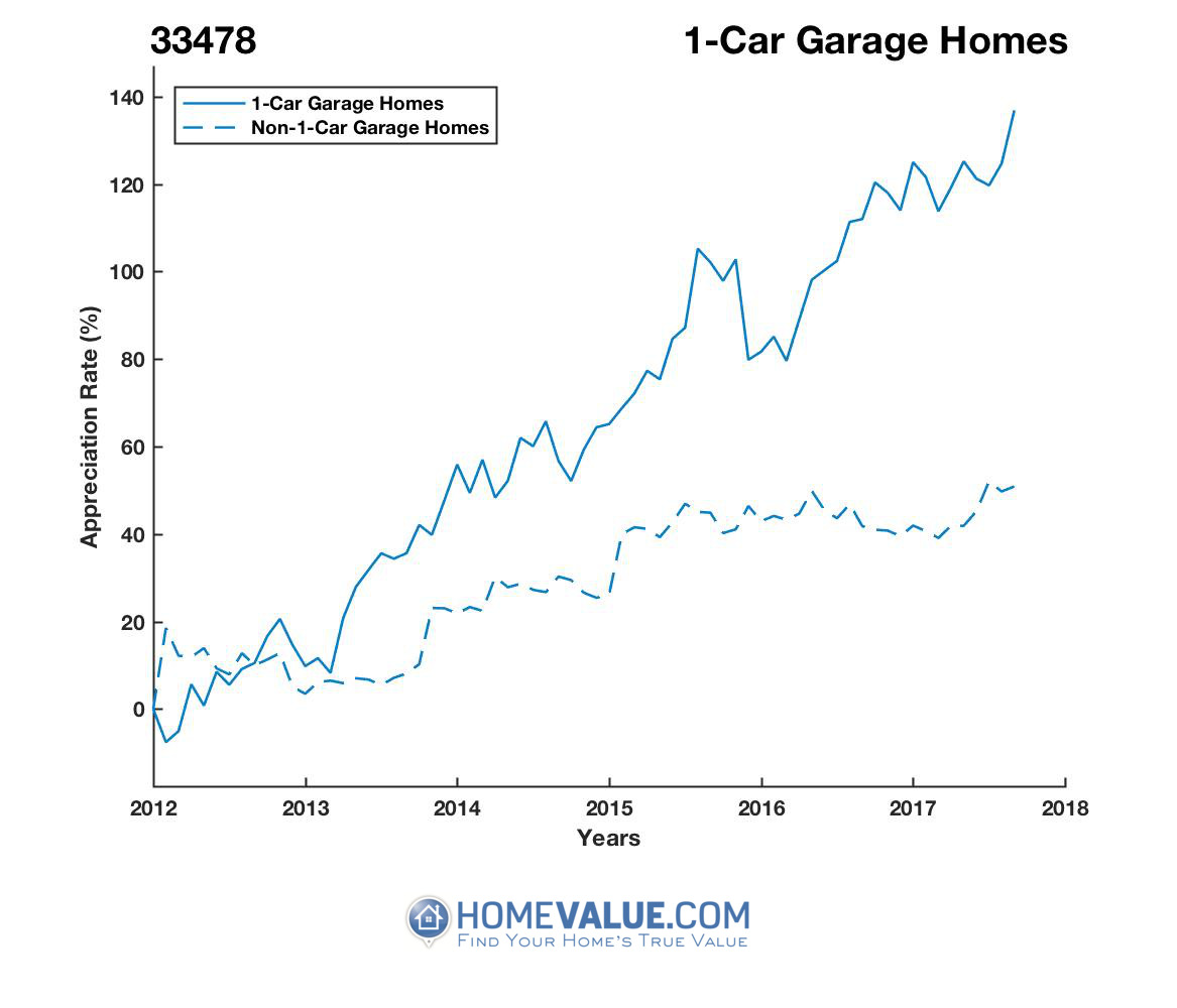 1 Car Garage Homes have appreciated 78% faster since 03/15/2012.