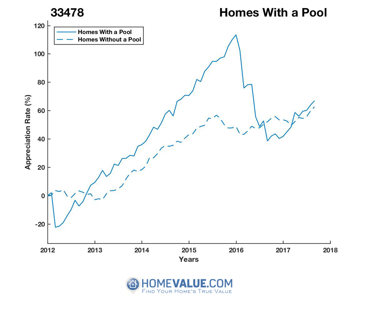 1 Homes With A Pool Homes have appreciated 67% faster since 03/15/2012.